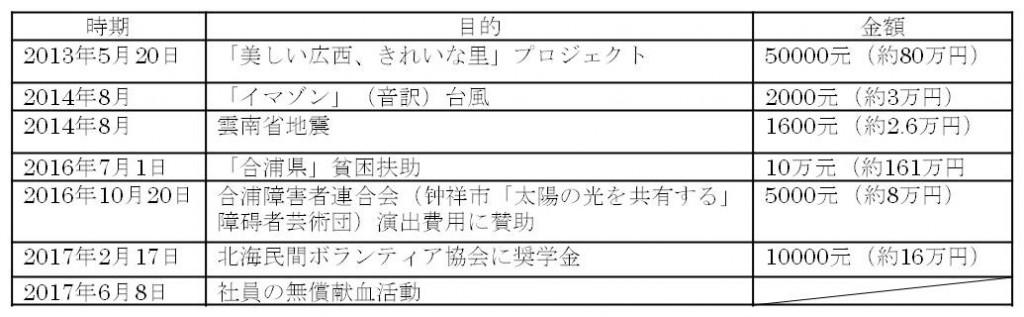 『精一フィロソフィ手帳』校正会図表4_RITA LABO_190514