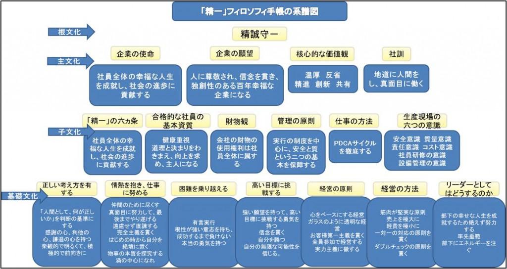 『精一フィロソフィ手帳』校正会図表2_RITA LABO_190514