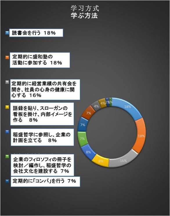 稲盛和夫経営哲学の中国での実践図表4_RITA LABO_190513