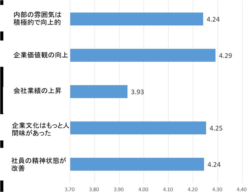 稲盛和夫経営哲学の中国での実践図表5_RITA LABO_190513