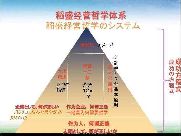 稲盛和夫経営哲学の中国での実践図表2_RITA LABO_190513
