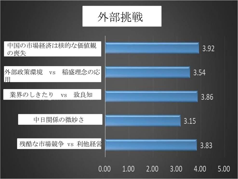 稲盛和夫経営哲学の中国での実践図表6_RITA LABO_190513